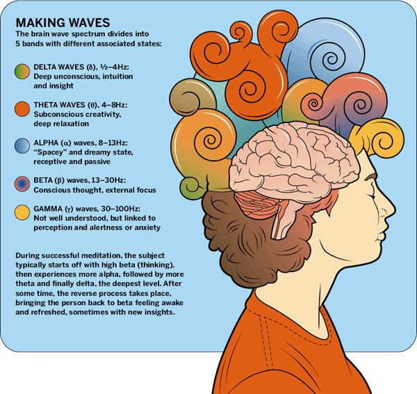 Brainwave Power Music - Meditation