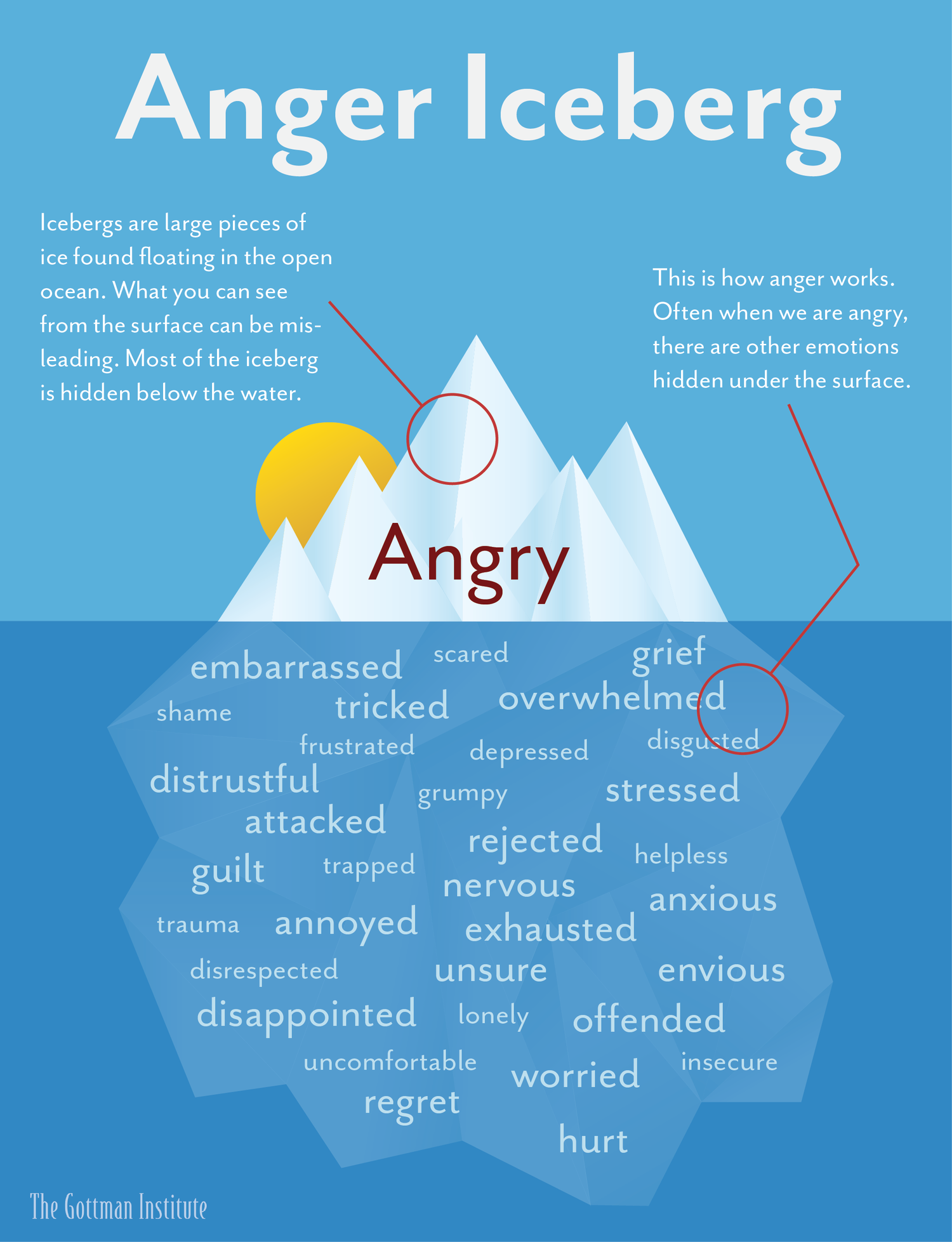 And emotions emotions primary secondary Primary Emotion